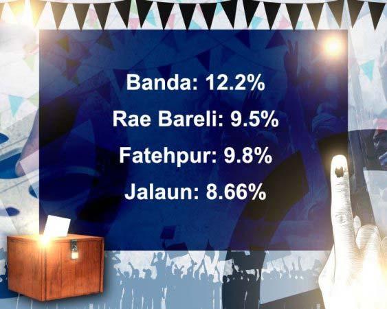 Voter percent turnout till 9 a.m.