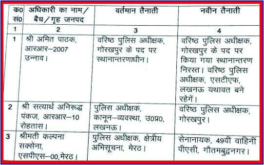 List of transferred Police officers